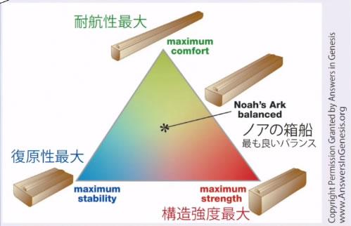 ノアの箱船の設計 最も良いバランス