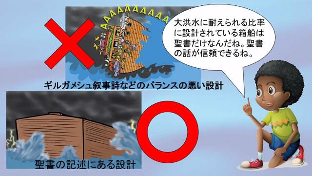 バビロニア神話のバランスの悪い箱船の設計と、聖書の正確な箱船の設計の比較