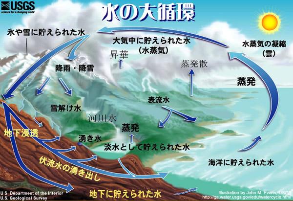 水の循環システム