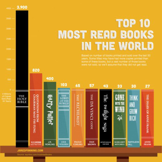 top10 Most read books in the world